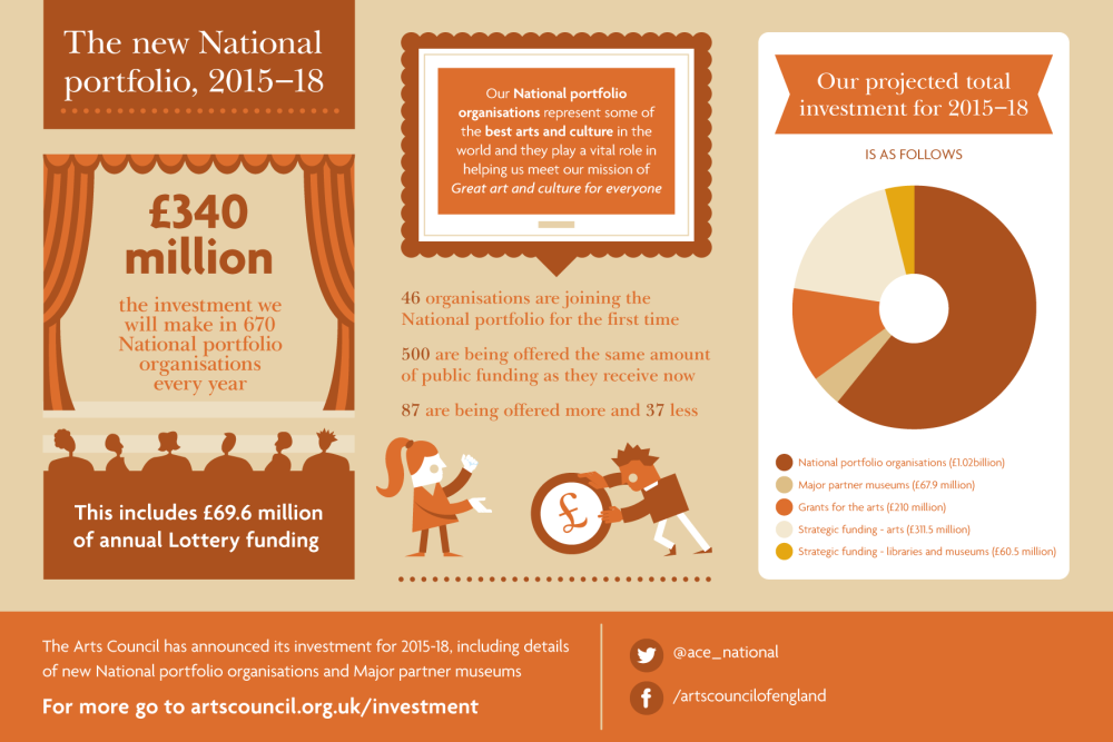 Infographic showing the Arts Council's investment 2015-18